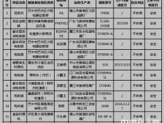 四川质监局:厨用电器隐患多 佛山九阳、尚奔腾等厂家产品存在安