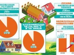 近90%定点扶贫县摘帽或检查验收 央企扶贫持续加码