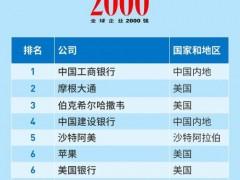 """福布斯全球2000强揭晓,陆金所、快手、农夫山泉首次登榜!""""宇宙"""